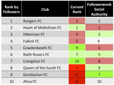 Scottish Championship table