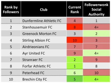 Scottish Division One