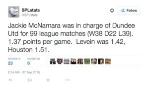 McNamara's record was worse than both predecessors Levein and Houston.